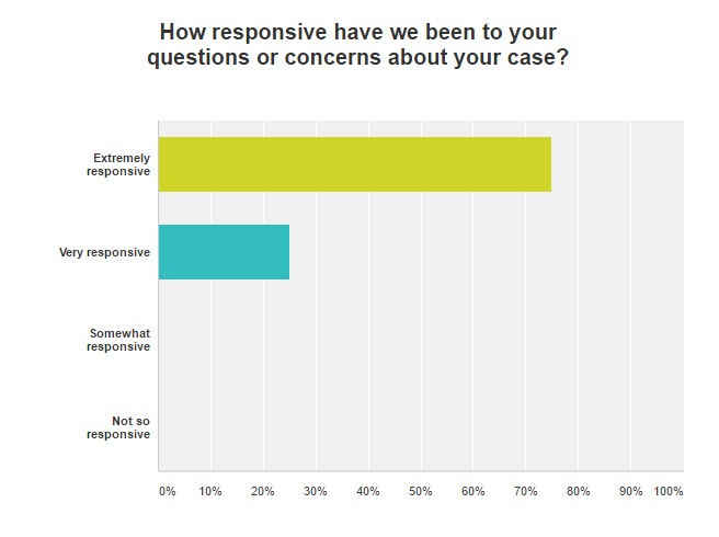 satisfaction survey results from Insolvency Practitioners White Maund, Brighton Sussex