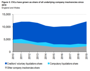 Creditors Voluntary Liquidations in England and Wales 2019 compared to 2019