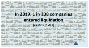 Underlying liquidation rate, The Insolvency Service company insolvency statistics 2019